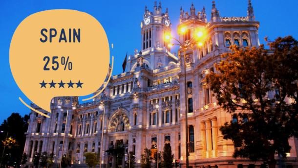 students ranking Spanish universities