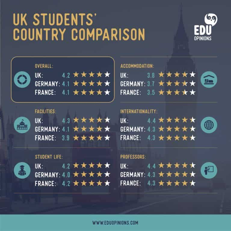 UK student ratings